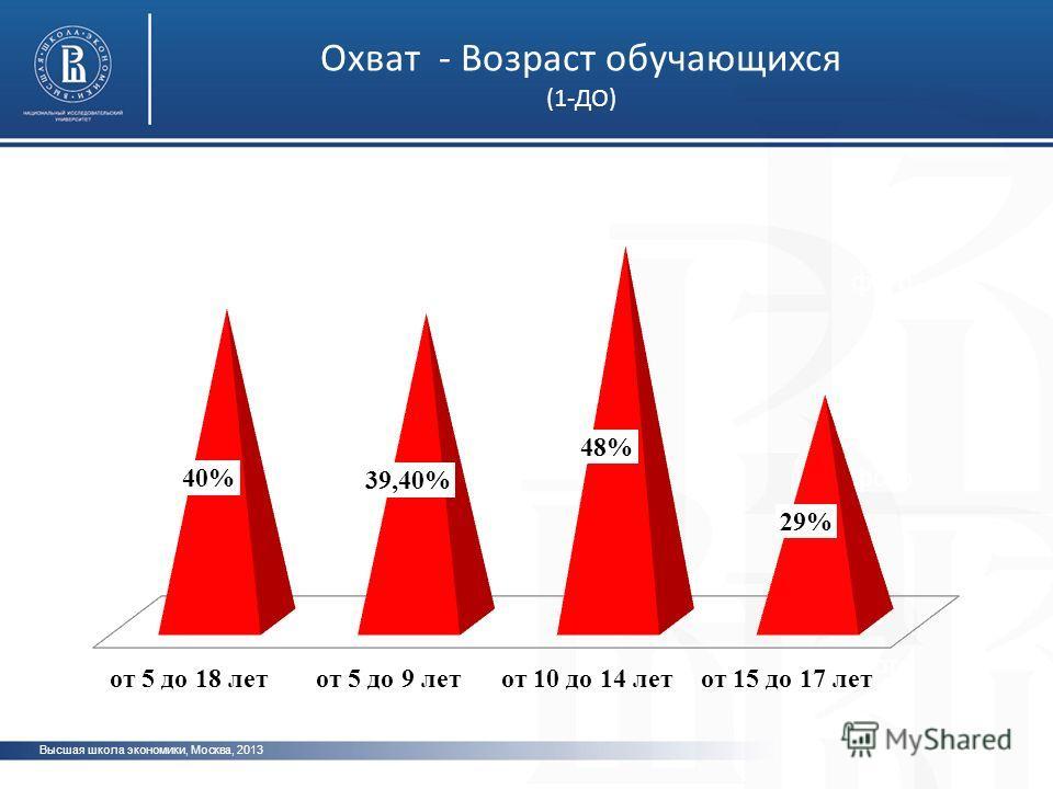 Высшая школа экономики, Москва, 2013 фото Охват - Возраст обучающихся (1-ДО)