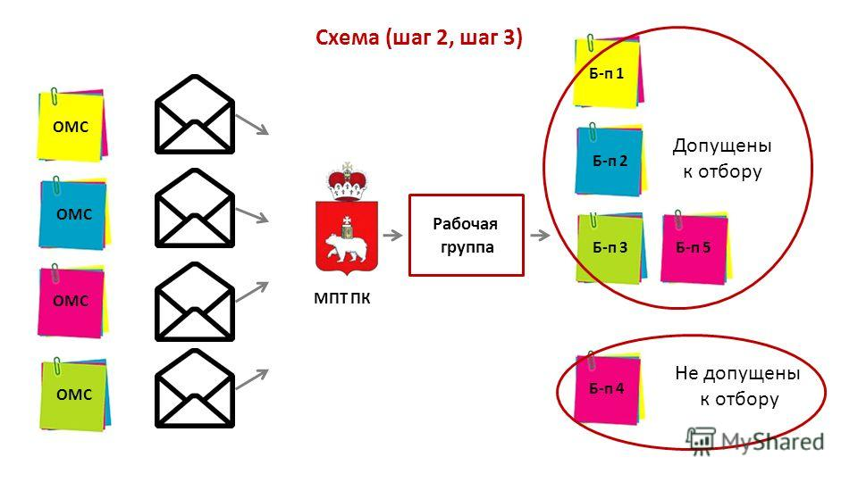Рабочая группа МПТ ПК Допущены к отбору Не допущены к отбору Схема (шаг 2, шаг 3) ОМС Б-п 1 Б-п 2 Б-п 4 Б-п 3Б-п 5