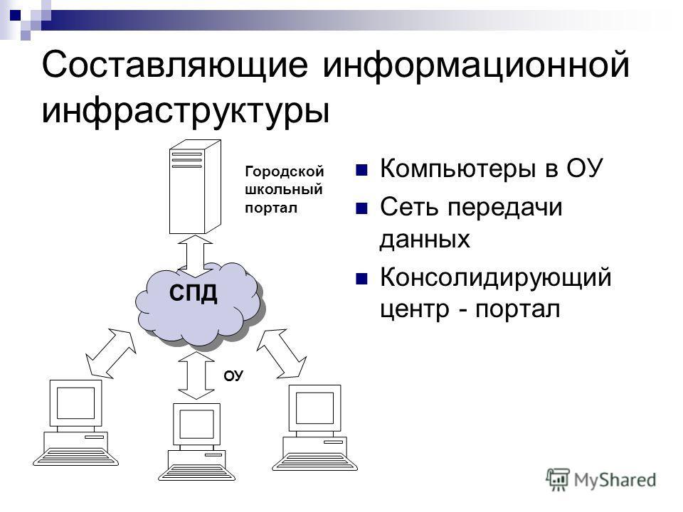 Составляющие информационной инфраструктуры Компьютеры в ОУ Сеть передачи данных Консолидирующий центр - портал СПД Городской школьный портал ОУ
