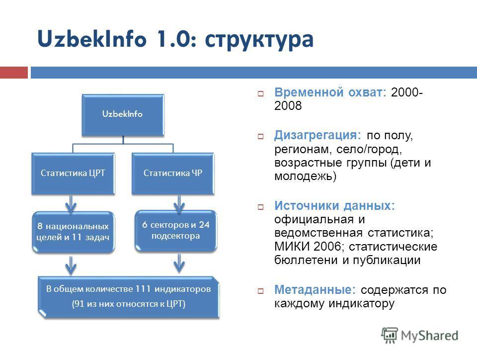 UzbekInfo 1.0: структура UzbekInfo Статистика ЦРТ 8 национальных целей и 11 задач В общем количестве 111 индикаторов (91 из них относятся к ЦРТ ) Статистика ЧР 6 секторов и 24 подсектора Временной охват: 2000- 2008 Дизагрегация: по полу, регионам, се
