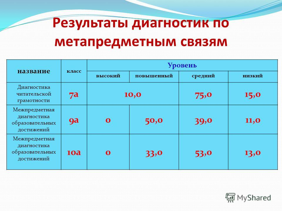Результаты диагностик по метапредметным связям название класс Уровень высокийповышенныйсреднийнизкий Диагностика читательской грамотности 7а10,075,015,0 Межпредметная диагностика образовательных достижений 9а050,039,011,0 Межпредметная диагностика об
