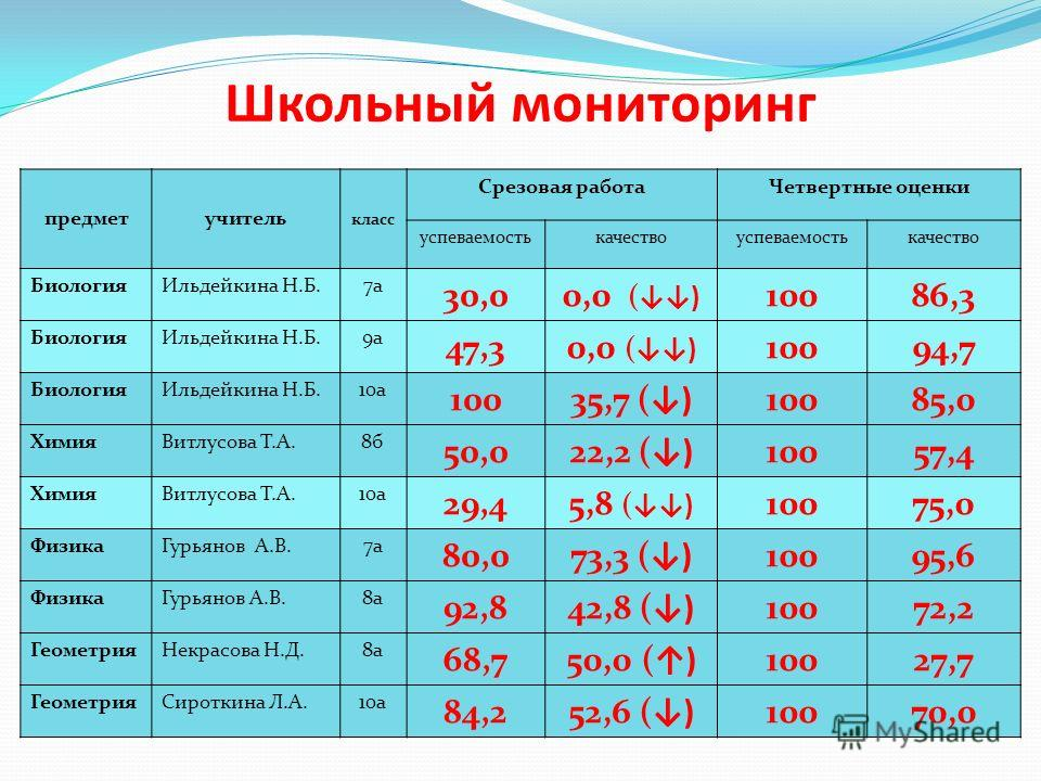 Школьный мониторинг предметучитель класс Срезовая работаЧетвертные оценки успеваемостькачествоуспеваемостькачество БиологияИльдейкина Н.Б.7а 30,00,0 () 10086,3 БиологияИльдейкина Н.Б.9а 47,30,0 () 10094,7 БиологияИльдейкина Н.Б.10а 10035,7 ()10085,0