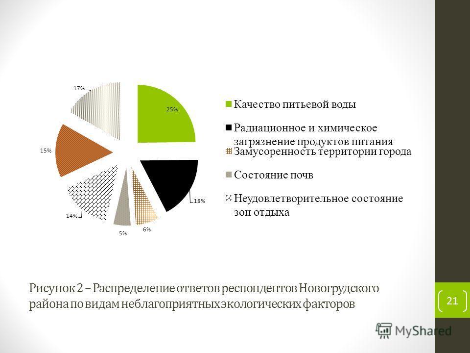 Рисунок 2 – Распределение ответов респондентов Новогрудского района по видам неблагоприятных экологических факторов 21