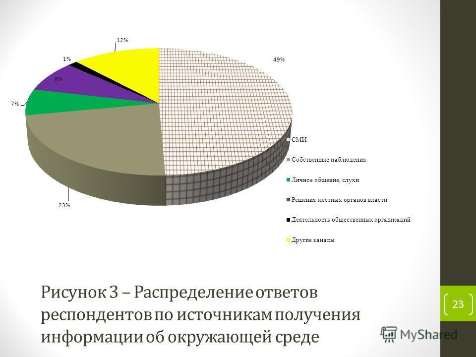 Рисунок 3 – Распределение ответов респондентов по источникам получения информации об окружающей среде 23