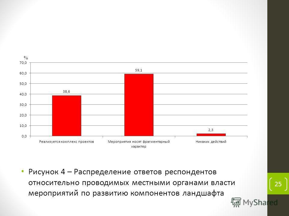 Рисунок 4 – Распределение ответов респондентов относительно проводимых местными органами власти мероприятий по развитию компонентов ландшафта 25