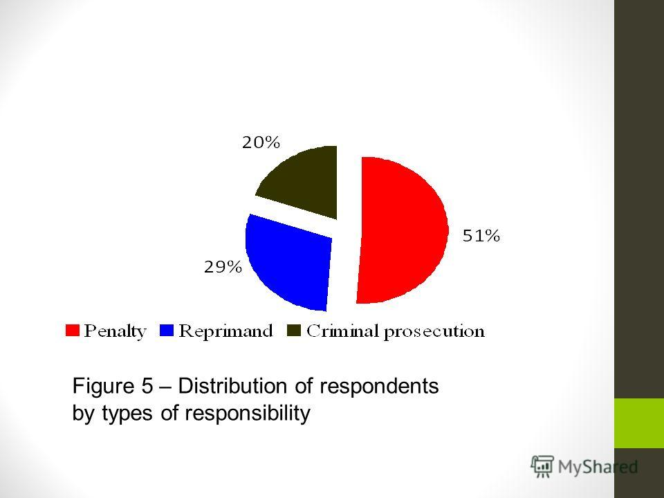 Figure 5 – Distribution of respondents by types of responsibility
