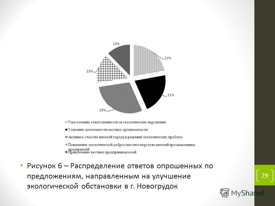 Рисунок 6 – Распределение ответов опрошенных по предложениям, направленным на улучшение экологической обстановки в г. Новогрудок 29
