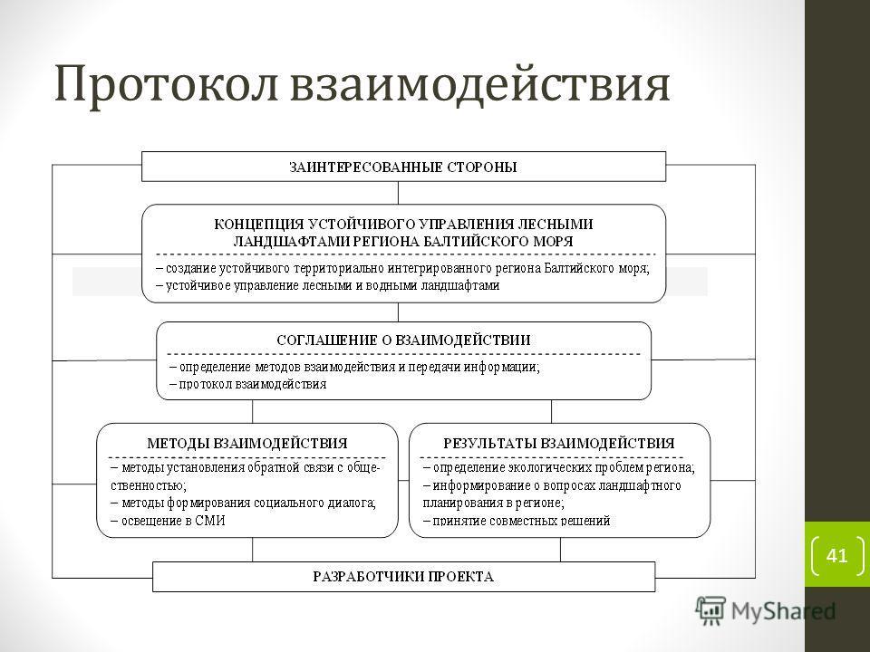 Протокол взаимодействия 41