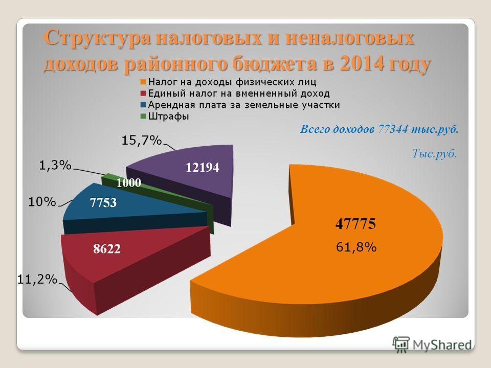 Структура налоговых и неналоговых доходов районного бюджета в 2014 году Всего доходов 77344 тыс.руб.