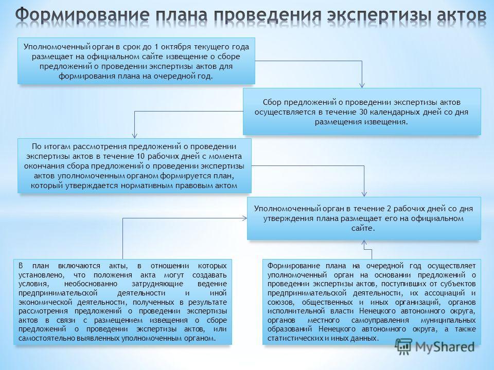 Уполномоченный орган в срок до 1 октября текущего года размещает на официальном сайте извещение о сборе предложений о проведении экспертизы актов для формирования плана на очередной год. Сбор предложений о проведении экспертизы актов осуществляется в