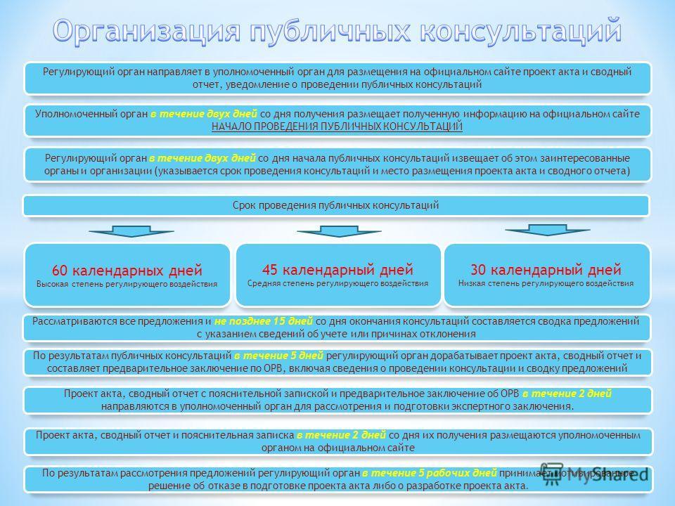 Регулирующий орган направляет в уполномоченный орган для размещения на официальном сайте проект акта и сводный отчет, уведомление о проведении публичных консультаций Уполномоченный орган в течение двух дней со дня получения размещает полученную инфор