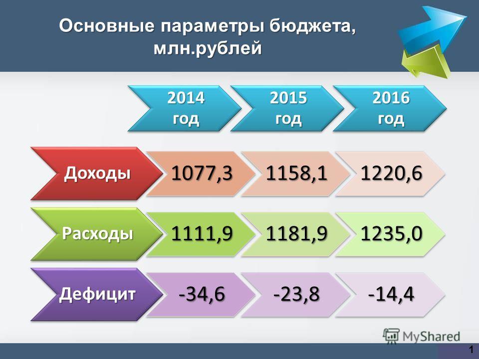 Основные параметры бюджета, млн.рублей 1Доходы 1077,31158,11220,6 Расходы 1111,91181,91235,0 Дефицит -34,6-23,8-14,4 2014 год 2015 год 2016 год