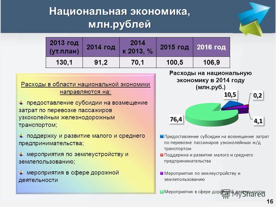 Национальная экономика, млн.рублей 16 2013 год (ут.план) 2014 год 2014 к 2013, % 2015 год2016 год 130,191,270,1100,5106,9 Расходы в области национальной экономики направляются на: предоставление субсидии на возмещение затрат по перевозке пассажиров у