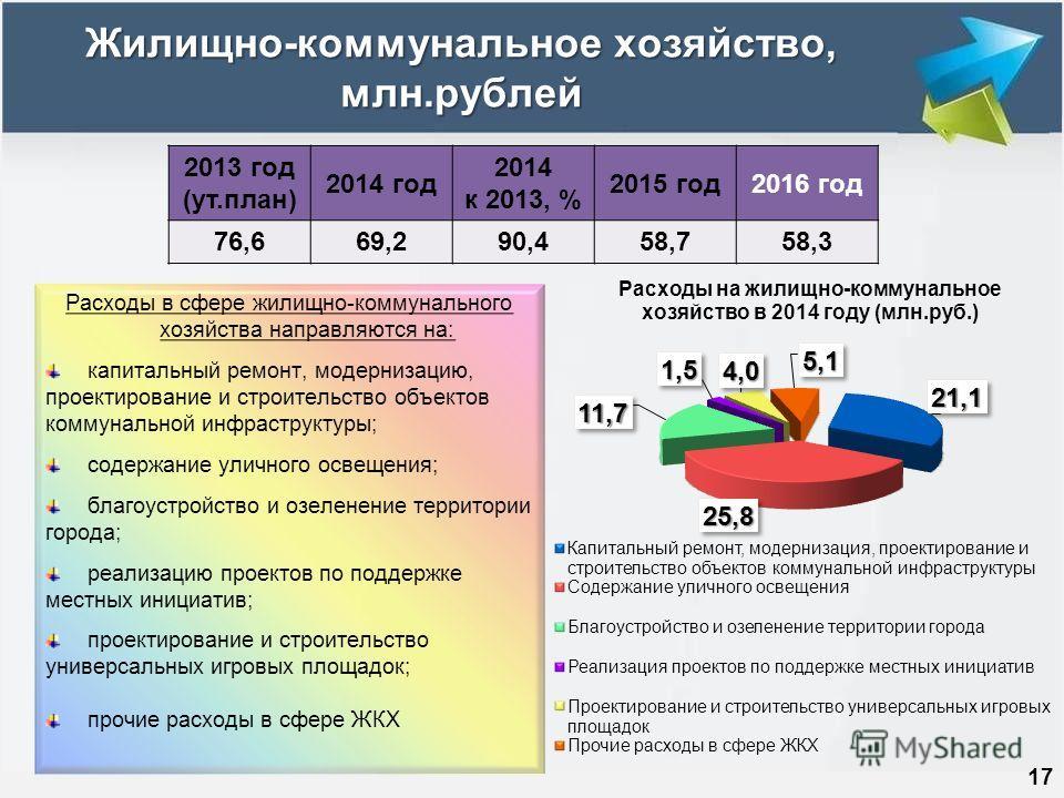 Жилищно-коммунальное хозяйство, млн.рублей 17 2013 год (ут.план) 2014 год 2014 к 2013, % 2015 год2016 год 76,669,290,458,758,3 Расходы в сфере жилищно-коммунального хозяйства направляются на: капитальный ремонт, модернизацию, проектирование и строите