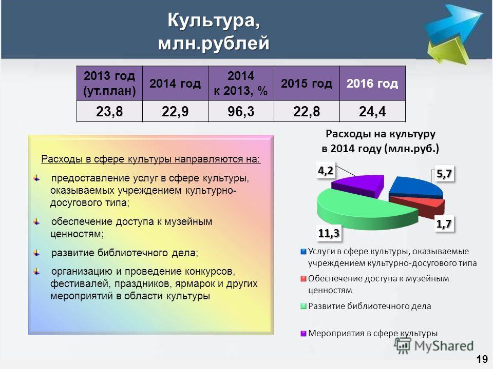 Культура, млн.рублей 19 2013 год (ут.план) 2014 год 2014 к 2013, % 2015 год2016 год 23,822,996,322,824,4 Расходы в сфере культуры направляются на: предоставление услуг в сфере культуры, оказываемых учреждением культурно- досугового типа; обеспечение