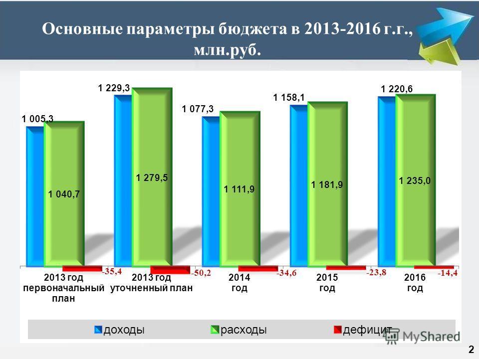 Основные параметры бюджета в 2013-2016 г.г., млн.руб. 2