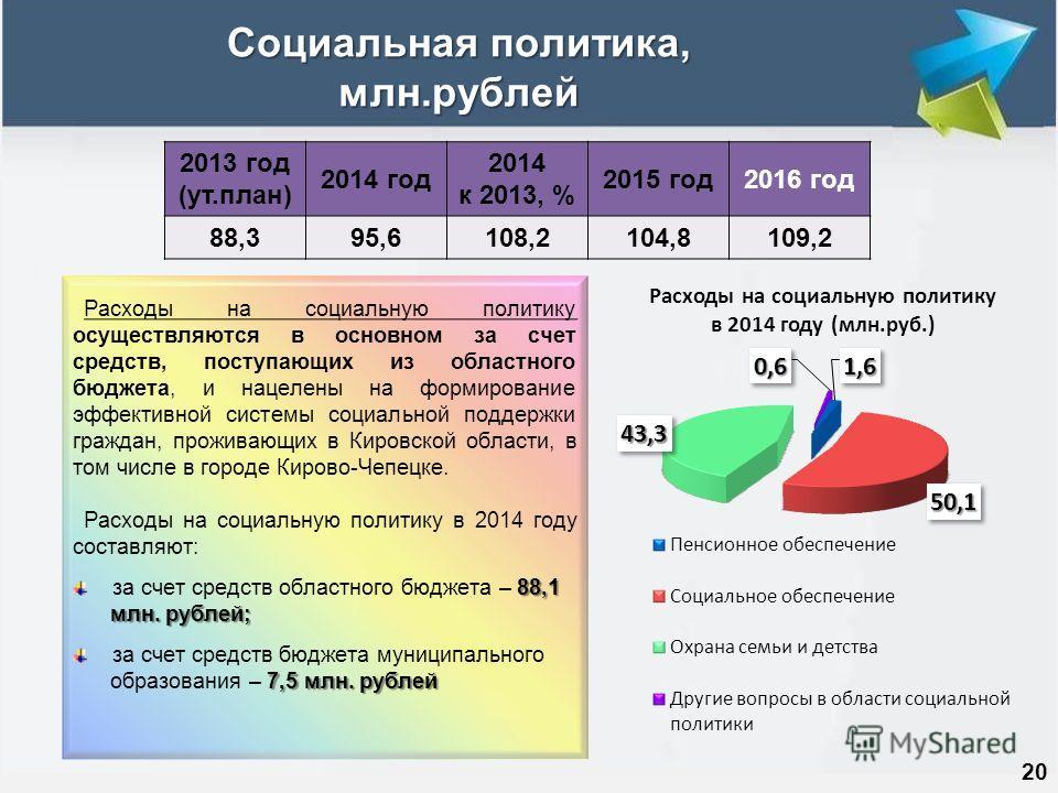 Социальная политика, млн.рублей 20 2013 год (ут.план) 2014 год 2014 к 2013, % 2015 год2016 год 88,395,6108,2104,8109,2 Расходы на социальную политику осуществляются в основном за счет средств, поступающих из областного бюджета, и нацелены на формиров