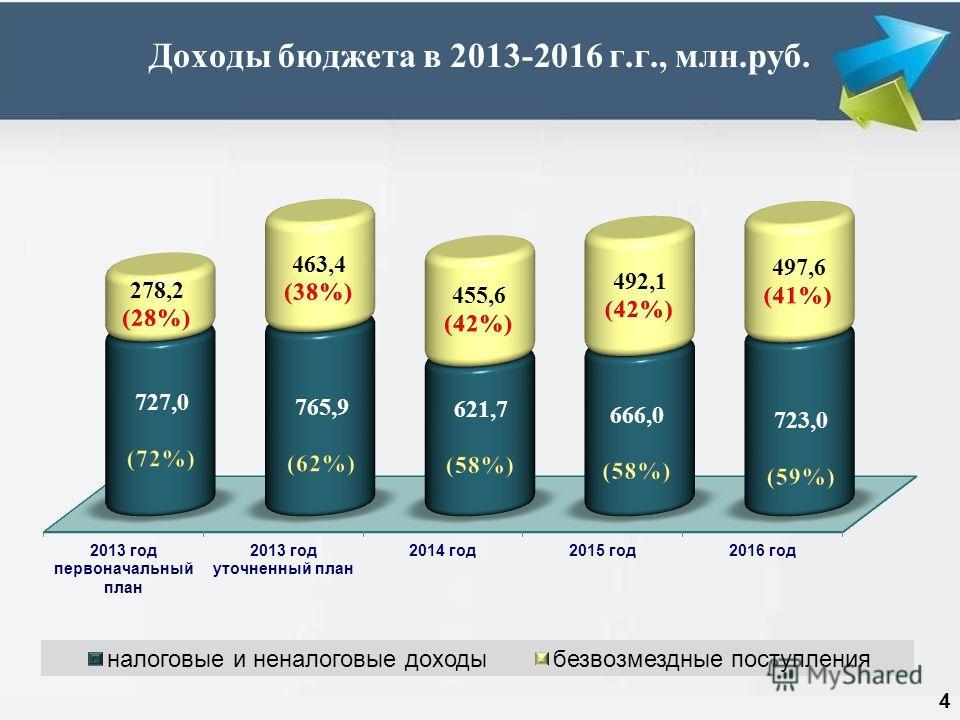 Доходы бюджета в 2013-2016 г.г., млн.руб. 4