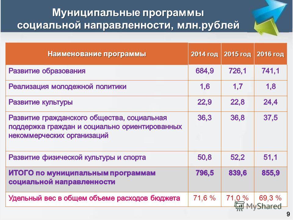 Муниципальные программы социальной направленности, млн.рублей 9 Наименование программы 2014 год 2015 год 2016 год 71,6 %71,0 %69,3 %