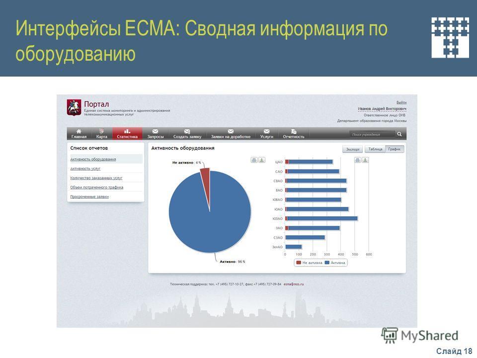 Слайд 18 Интерфейсы ЕСМА: Сводная информация по оборудованию