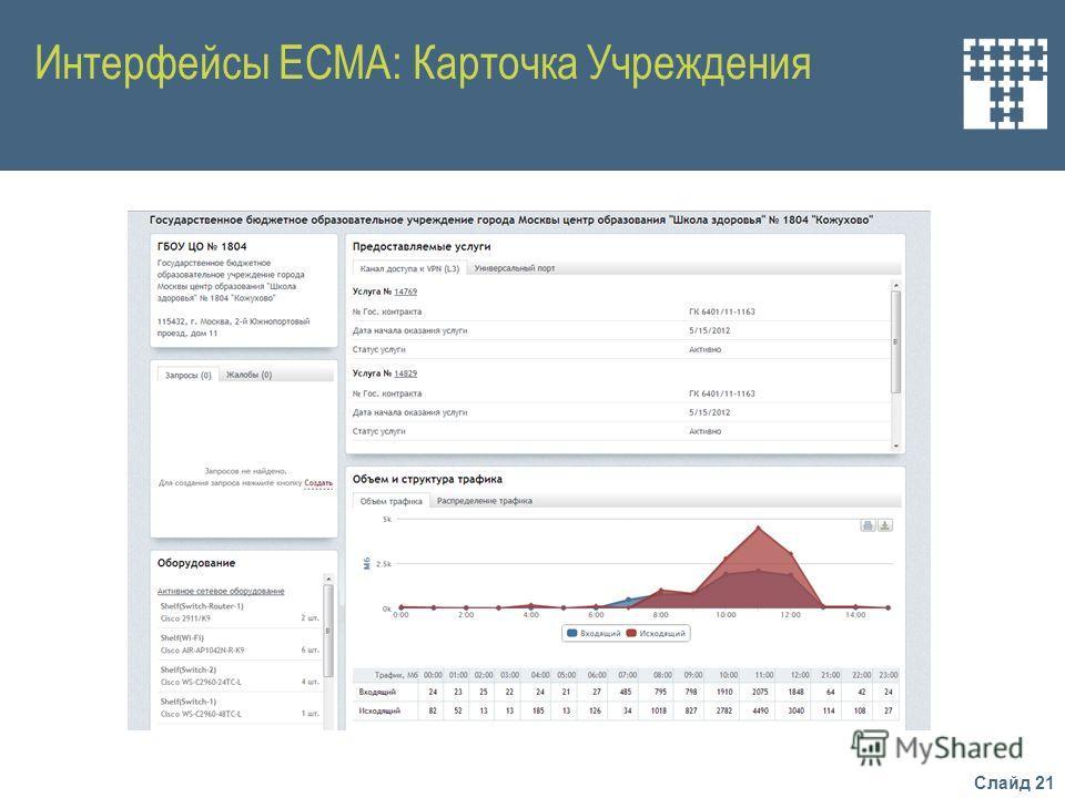 Слайд 21 Интерфейсы ЕСМА: Карточка Учреждения