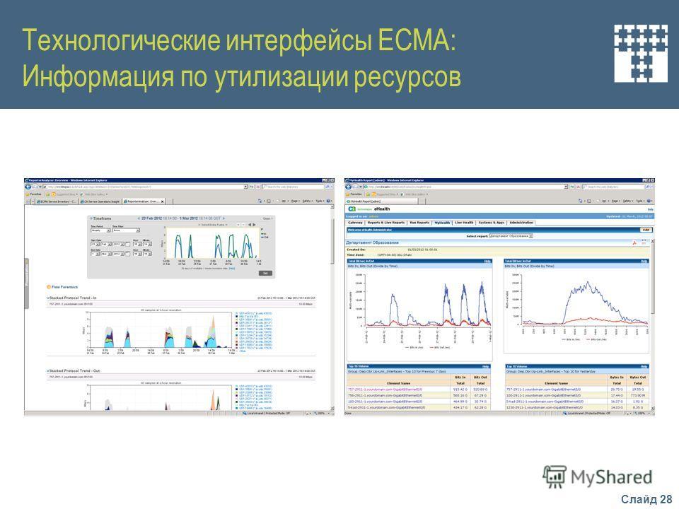 Слайд 28 Технологические интерфейсы ЕСМА: Информация по утилизации ресурсов