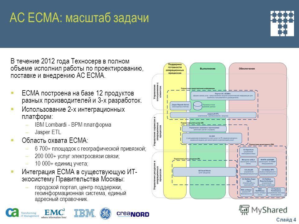 Слайд 4 АС ЕСМА: масштаб задачи В течение 2012 года Техносерв в полном объеме исполнил работы по проектированию, поставке и внедрению АС ЕСМА. ЕСМА построена на базе 12 продуктов разных производителей и 3-х разработок. Использование 2-х интеграционны