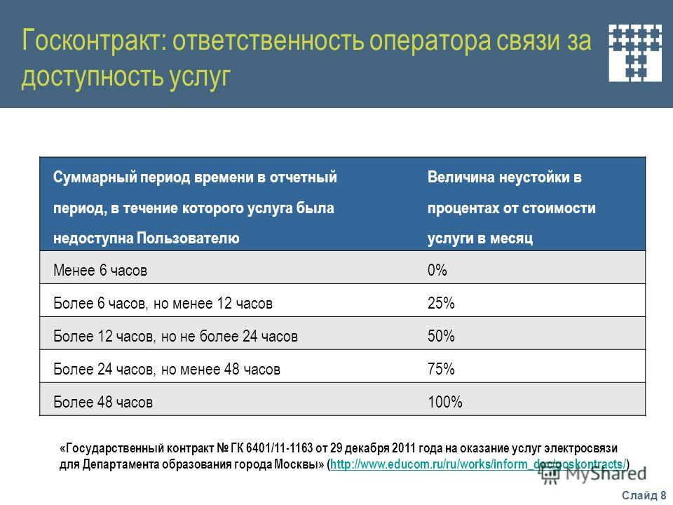 Слайд 8 Госконтракт: ответственность оператора связи за доступность услуг Суммарный период времени в отчетный период, в течение которого услуга была недоступна Пользователю Величина неустойки в процентах от стоимости услуги в месяц Менее 6 часов0%0%