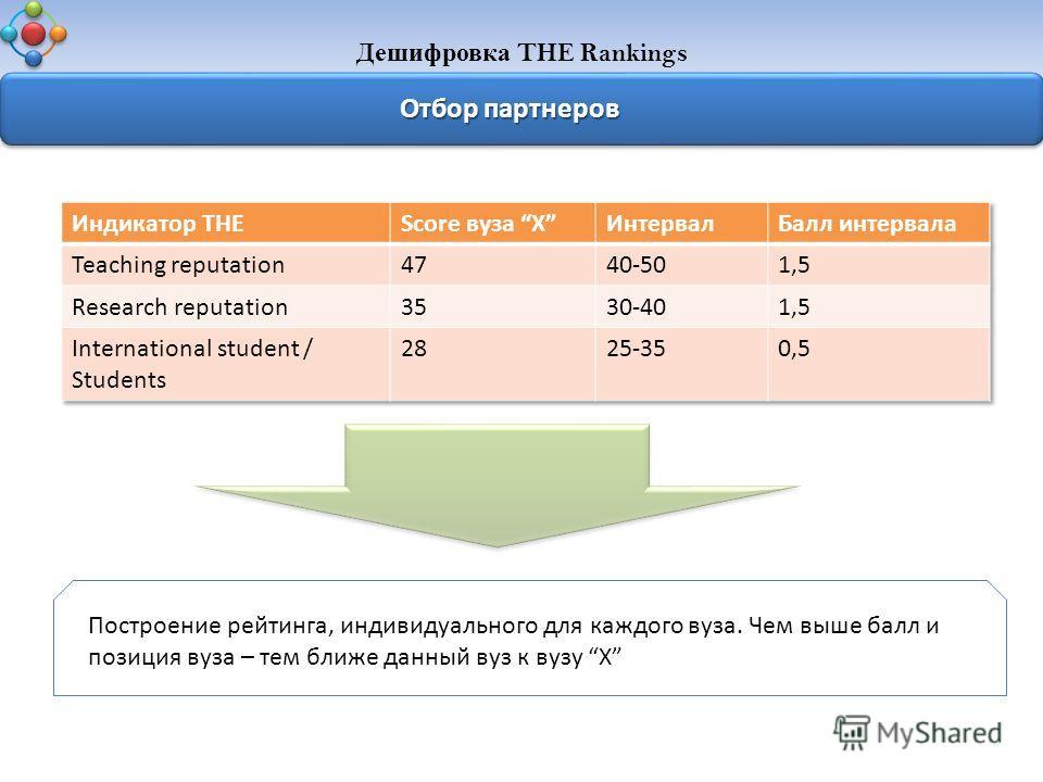 Дешифровка THE Rankings Отбор партнеров Построение рейтинга, индивидуального для каждого вуза. Чем выше балл и позиция вуза – тем ближе данный вуз к вузу X