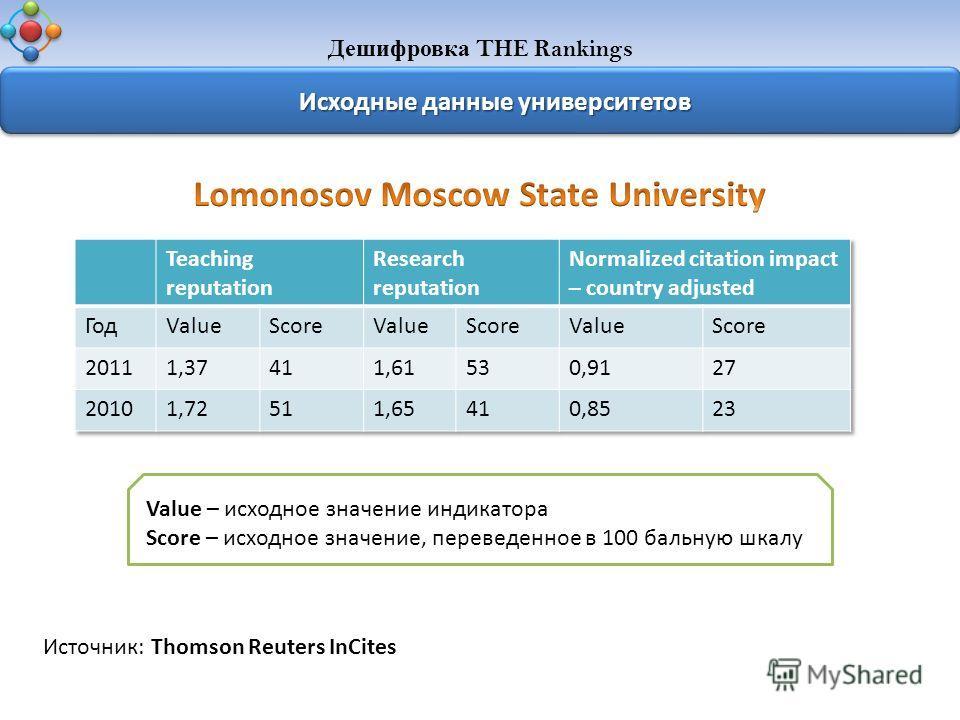 Дешифровка THE Rankings Исходные данные университетов Источник: Thomson Reuters InCites Value – исходное значение индикатора Score – исходное значение, переведенное в 100 бальную шкалу