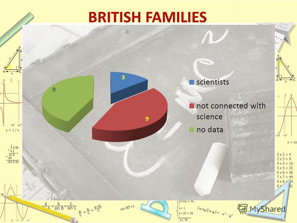 BRITISH FAMILIES