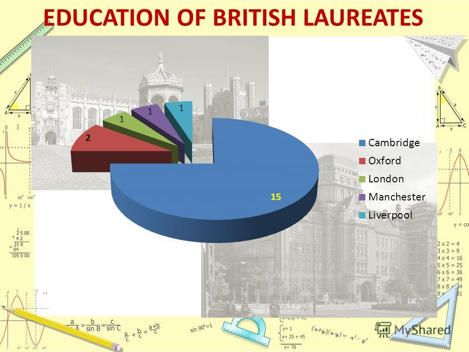 EDUCATION OF BRITISH LAUREATES