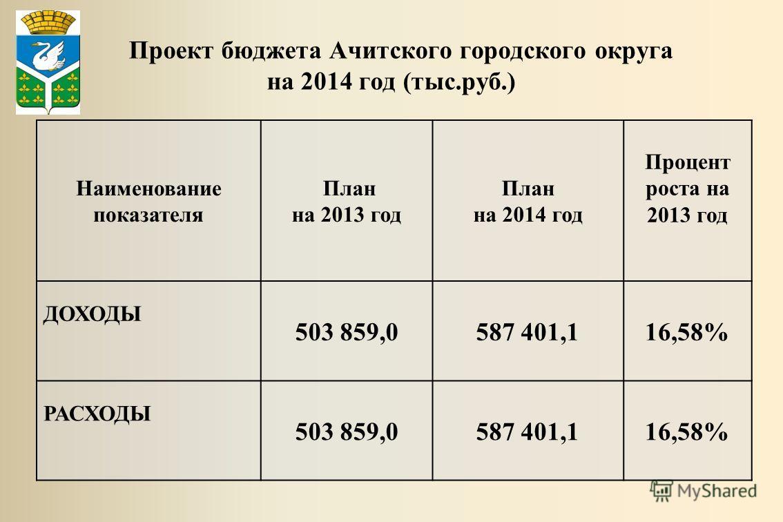 Проект бюджета Ачитского городского округа на 2014 год (тыс.руб.) Наименование показателя План на 2013 год План на 2014 год Процент роста на 2013 год ДОХОДЫ 503 859,0587 401,116,58% РАСХОДЫ 503 859,0587 401,116,58%