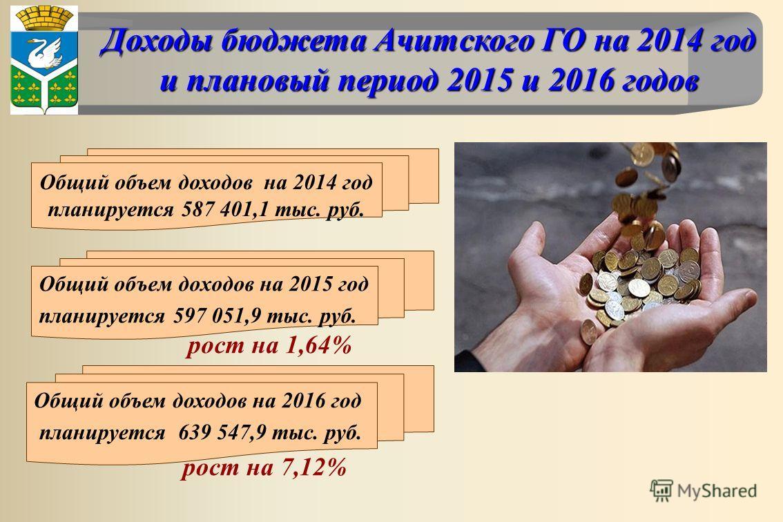 Доходы бюджета Ачитского ГО на 2014 год и плановый период 2015 и 2016 годов Доходы бюджета Ачитского ГО на 2014 год и плановый период 2015 и 2016 годов Общий объем доходов на 2014 год планируется 587 401,1 тыс. руб. Общий объем доходов на 2015 год пл