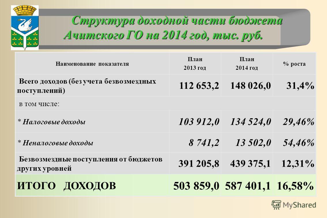 Структура доходной части бюджета Ачитского ГО на 2014 год, тыс. руб. Наименование показателя План 2013 год План 2014 год % роста Всего доходов (без учета безвозмездных поступлений) 112 653,2148 026,031,4% в том числе: * Налоговые доходы 103 912,0134