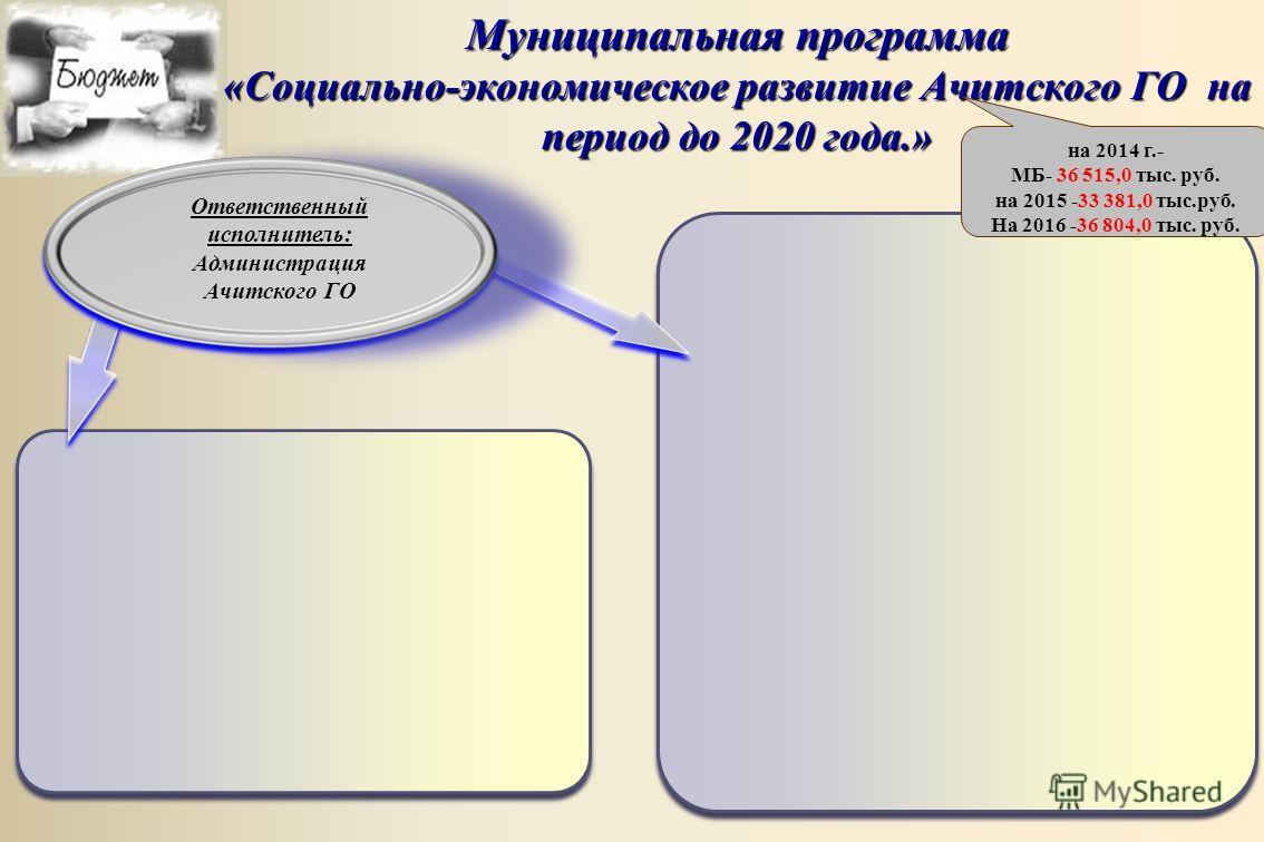 Муниципальная программа «Социально-экономическое развитие Ачитского ГО на период до 2020 года.» Ответственный исполнитель: Администрация Ачитского ГО на 2014 г.- МБ- 36 515,0 тыс. руб. на 2015 -33 381,0 тыс.руб. На 2016 -36 804,0 тыс. руб.