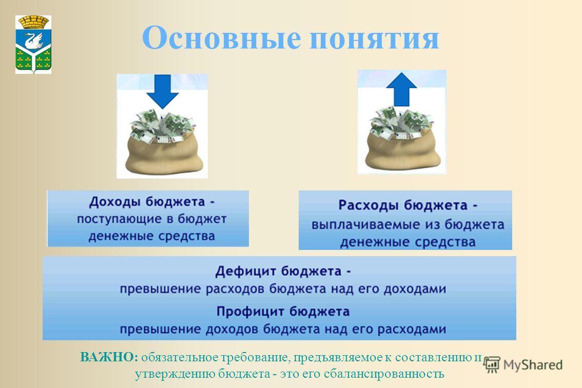 Основные понятия ВАЖНО: обязательное требование, предъявляемое к составлению и утверждению бюджета - это его сбалансированность