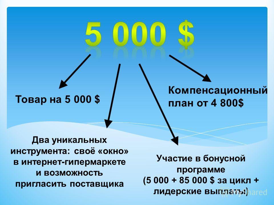 Товар на 5 000 $ Два уникальных инструмента: своё «окно» в интернет-гипермаркете и возможность пригласить поставщика Участие в бонусной программе (5 000 + 85 000 $ за цикл + лидерские выплаты) Компенсационный план от 4 800$