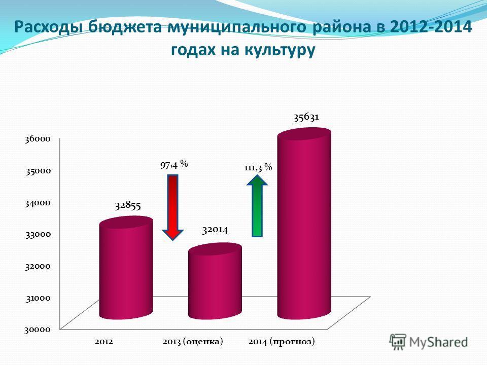 Расходы бюджета муниципального района в 2012-2014 годах на культуру 111,3 % 97,4 %