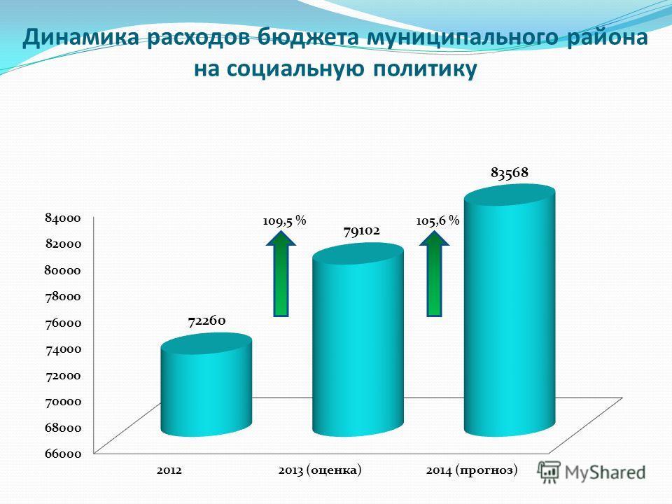 Динамика расходов бюджета муниципального района на социальную политику 109,5 %105,6 %