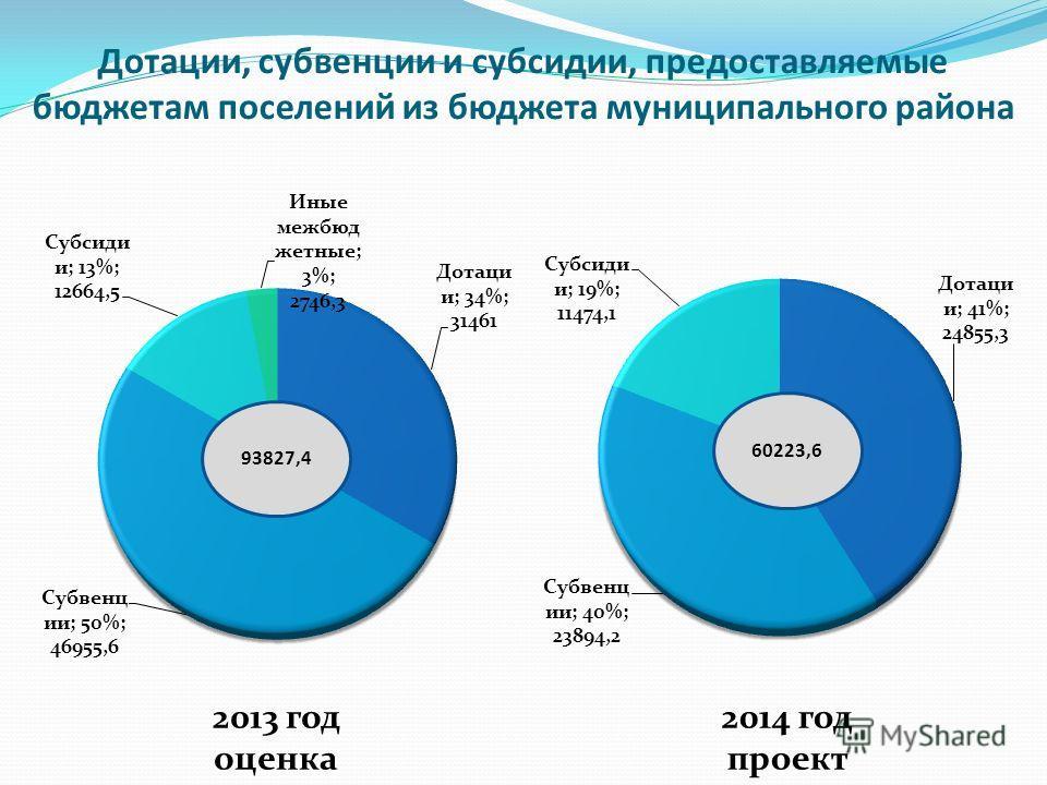 Дотации, субвенции и субсидии, предоставляемые бюджетам поселений из бюджета муниципального района 93827,4 60223,6 2013 год оценка 2014 год проект