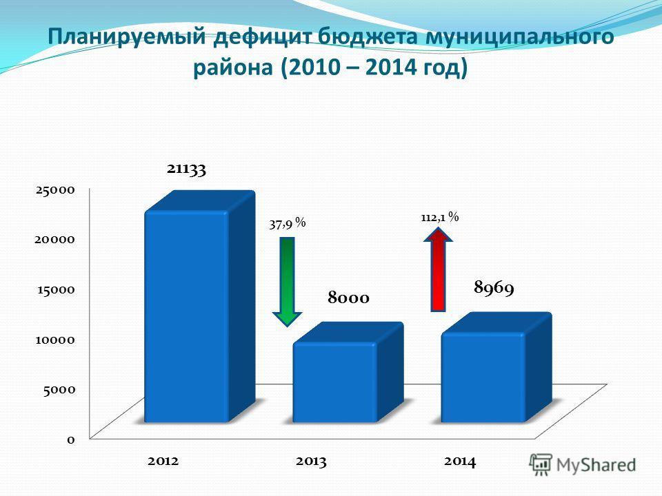 Планируемый дефицит бюджета муниципального района (2010 – 2014 год) 37,9 % 112,1 %