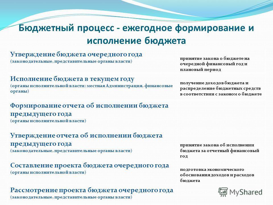Бюджетный процесс - ежегодное формирование и исполнение бюджета Утверждение бюджета очередного года (законодательные, представительные органы власти) принятие закона о бюджете на очередной финансовый год и плановый период Исполнение бюджета в текущем