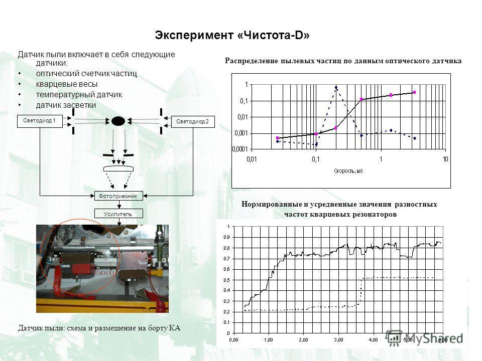 Датчик пыли: схема и размещение на борту КА Датчик пыли включает в себя следующие датчики: оптический счетчик частиц кварцевые весы температурный датчик датчик засветки Распределение пылевых частиц по данным оптического датчика Нормированные и усредн