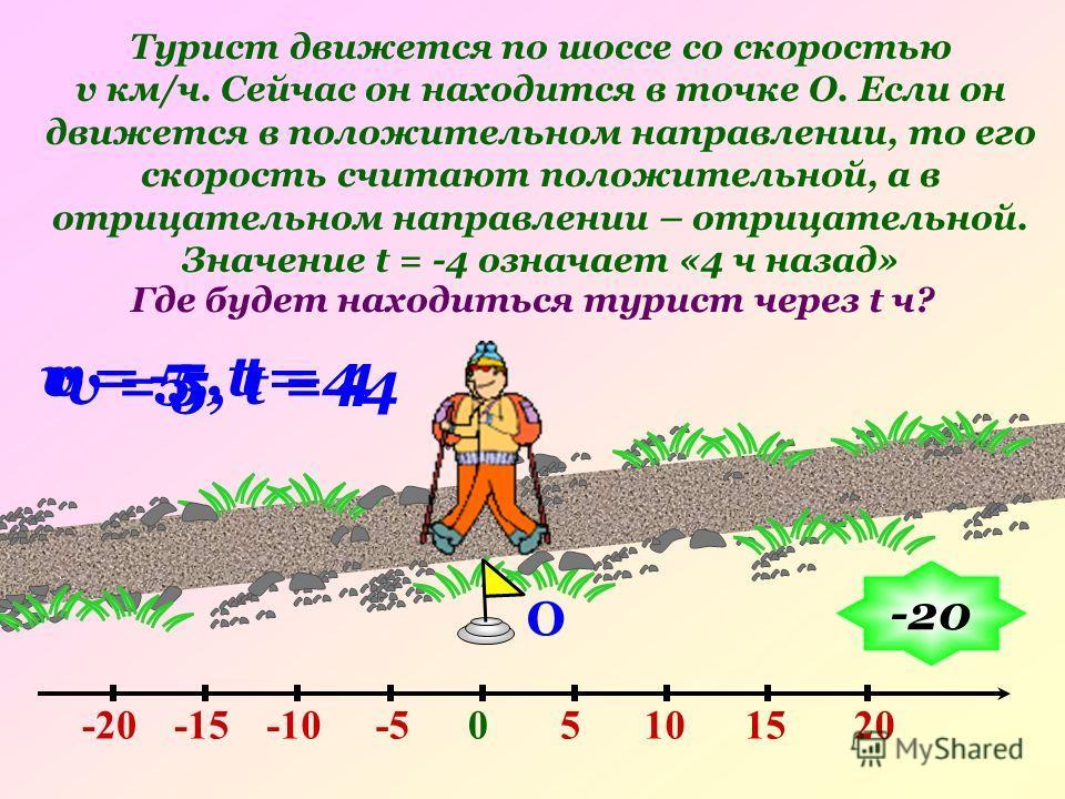 О v = 5, t = 4 Турист движется по шоссе со скоростью v км/ч. Сейчас он находится в точке О. Если он движется в положительном направлении, то его скорость считают положительной, а в отрицательном направлении – отрицательной. Значение t = -4 означает «