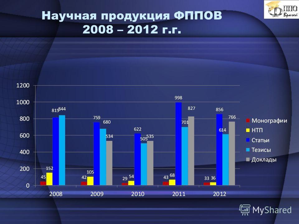 Научная продукция ФППОВ 2008 – 2012 г.г.