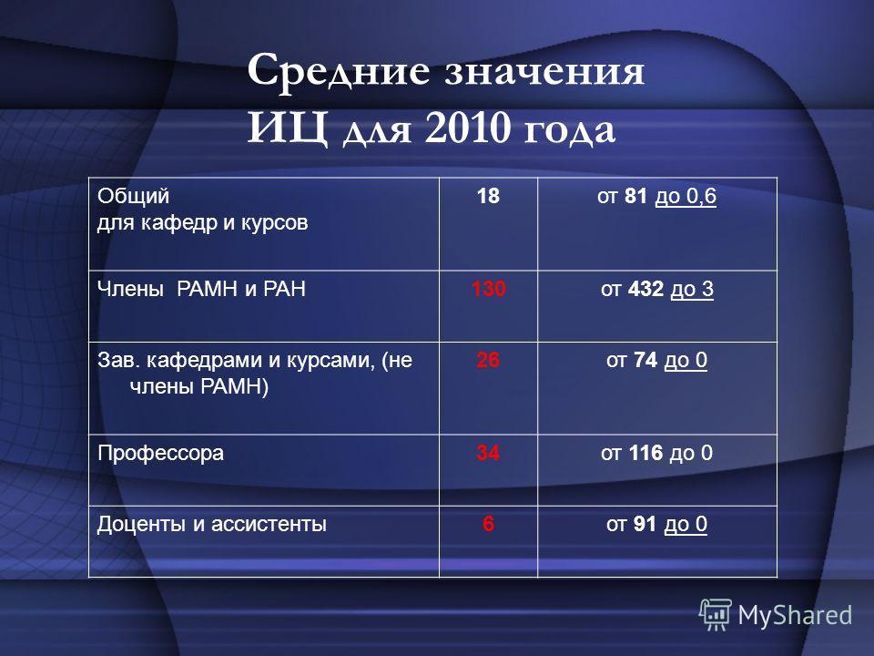Средние значения ИЦ для 2010 года Общий для кафедр и курсов 18от 81 до 0,6 Члены РАМН и РАН130от 432 до 3 Зав. кафедрами и курсами, (не члены РАМН) 26от 74 до 0 Профессора34от 116 до 0 Доценты и ассистенты6от 91 до 0