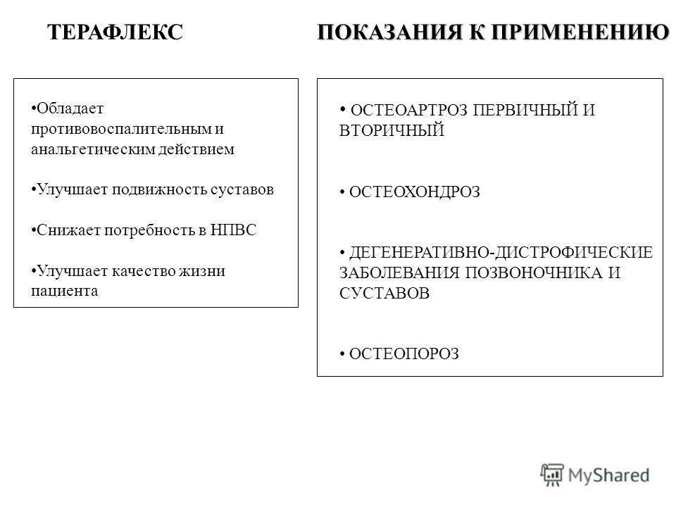 ТЕРАФЛЕКС ОСТЕОАРТРОЗ ПЕРВИЧНЫЙ И ВТОРИЧНЫЙ ОСТЕОХОНДРОЗ ДЕГЕНЕРАТИВНО-ДИСТРОФИЧЕСКИЕ ЗАБОЛЕВАНИЯ ПОЗВОНОЧНИКА И СУСТАВОВ ОСТЕОПОРОЗ ПОКАЗАНИЯ К ПРИМЕНЕНИЮ Обладает противовоспалительным и анальгетическим действием Улучшает подвижность суставов Снижа