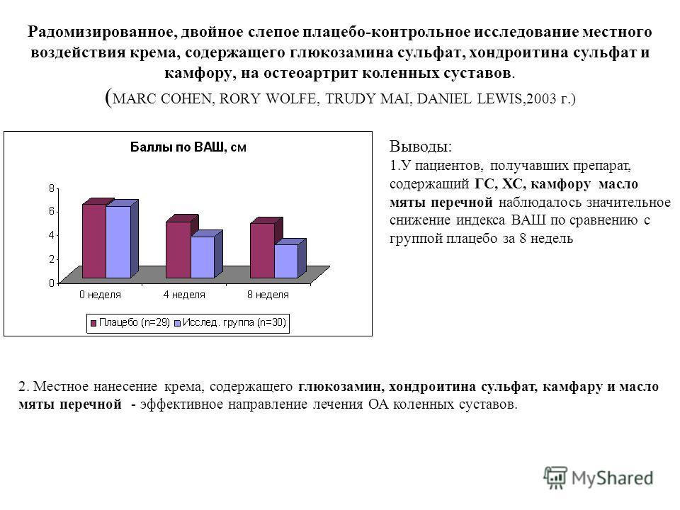 Радомизированное, двойное слепое плацебо-контрольное исследование местного воздействия крема, содержащего глюкозамина сульфат, хондроитина сульфат и камфору, на остеоартрит коленных суставов. ( MARC COHEN, RORY WOLFE, TRUDY MAI, DANIEL LEWIS,2003 г.)