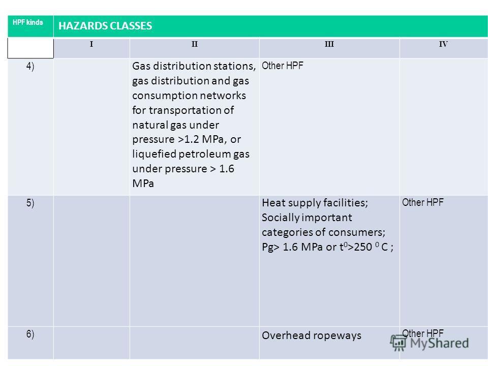 ПРИЛОЖЕНИЕ 2. КЛАССИФИКАЦИЯ ОПО Виды ОПО КЛАССЫ ОПАСНОСТИ IIIIIIIV 4) Станции газораспределительные, сети газораспределения и газопотребления при транспортировании природного газа под давлением > 1,2 Мпа; СУГ под давлением > 1,6 Мпа Иные ОПО 5) Объек